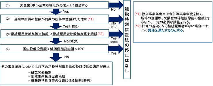 平成30年度税制改正 | 租税特別措置法の適用要件の見直し | 株式会社 ...